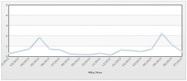 INCC - Fevereiro/2012 à Julho/2013