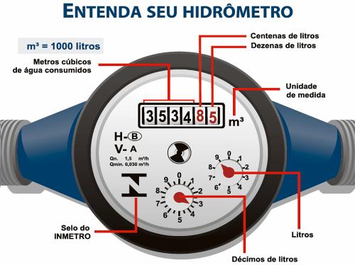 Medidor ou Hidrômetro